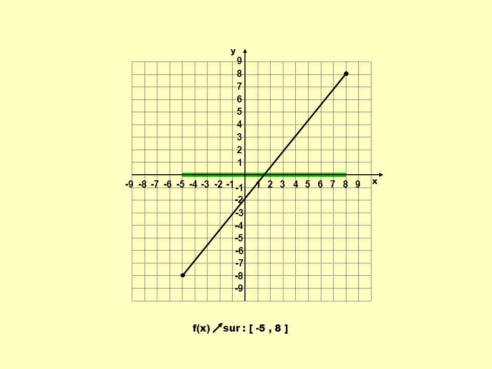 1 2 3 4 5 6 7 8 9 -9 -8 -7 -6 -5 -4 -3 -2 -1 y x f(x) sur : [ -5 , 8 ]